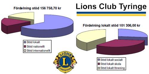 Lions i Tyringe